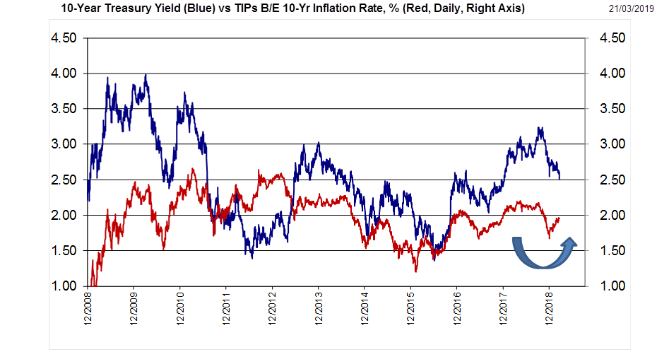 10-Year Treasury yield versus TIPs B/E 10-Year inflation rate