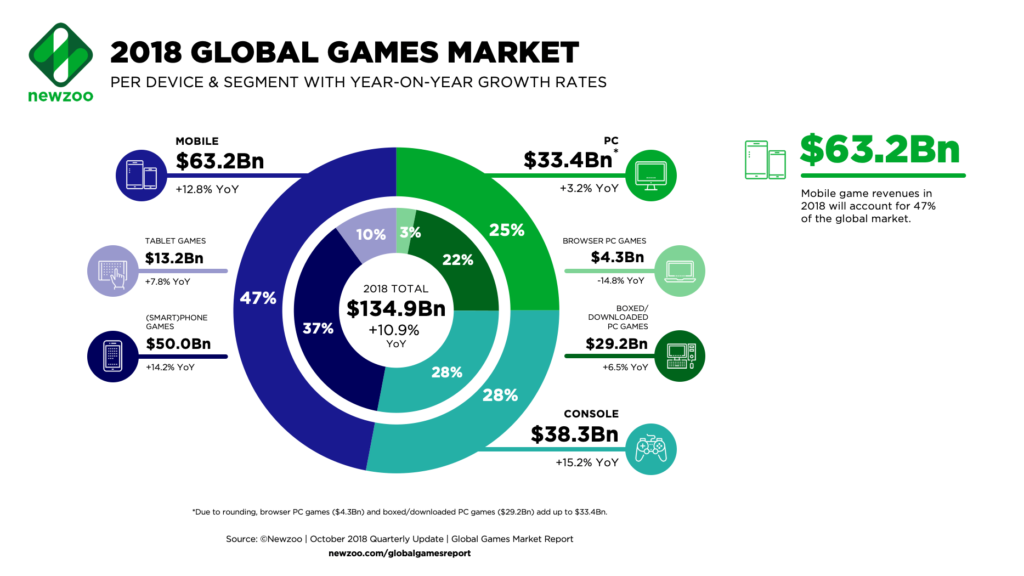 2018 Global games market per device and segment with year on year growth rates