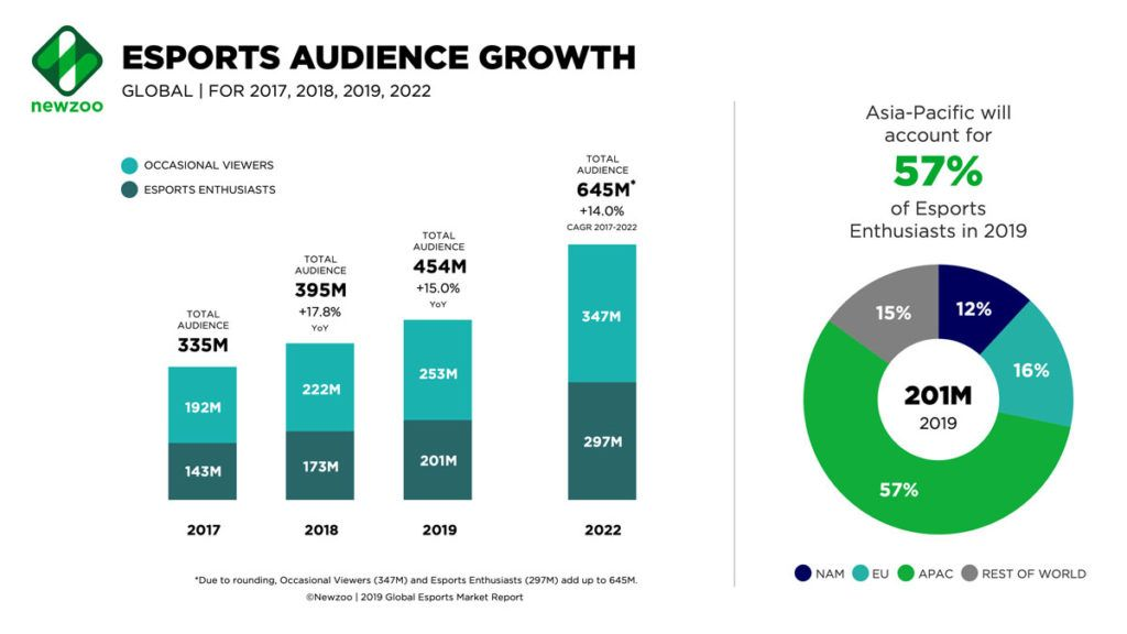E-sports audience growth for 2017, 2018, 2019, and forecast for 2022.