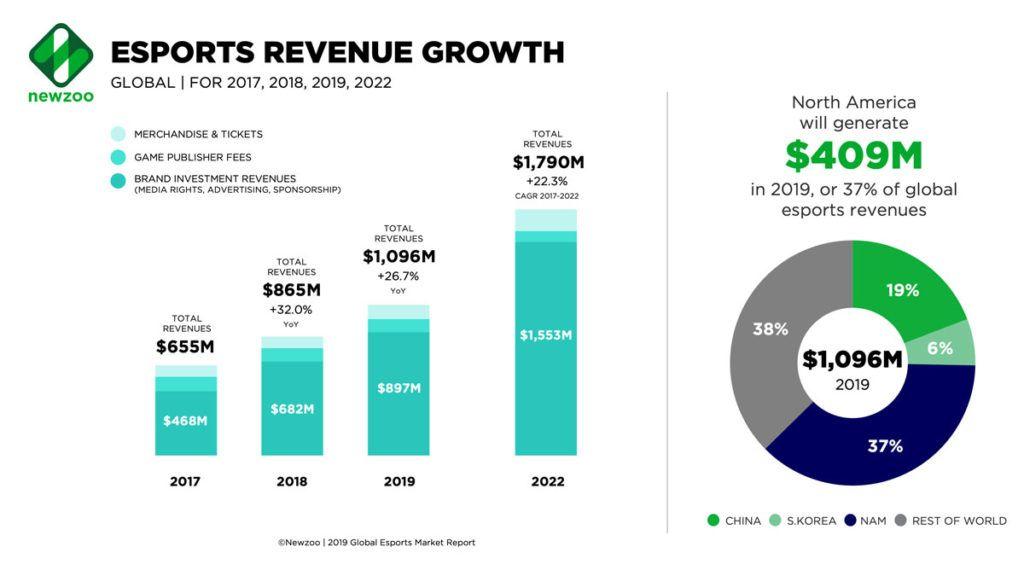 E-sports revenue growth globally for 2017, 2018, 2019, 2022.