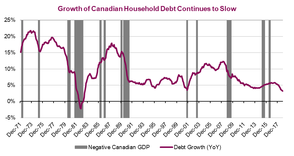 Growth of Canadian household debt continues to slow. Chart shows from December 1971 to December 2017
