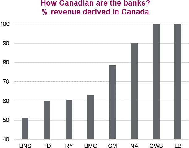 How Canadian are the bank? Percentage revenue derived in Canada