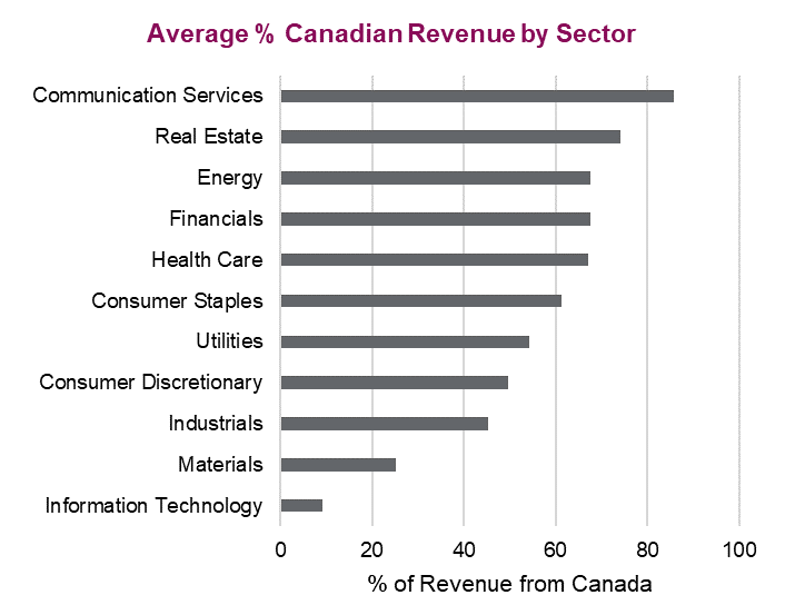 Average percentage Canadian revenue by sector