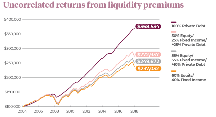 Chart depicting uncorrelated returns from liquidity premiums