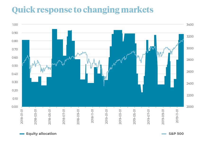 Graph showing equity allocation versus S&P 500.