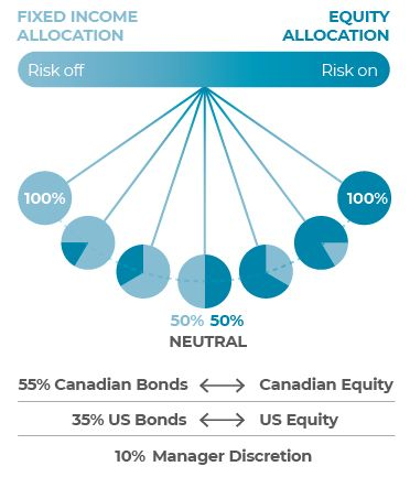Chart showing fixed income allocation and equity allocation.