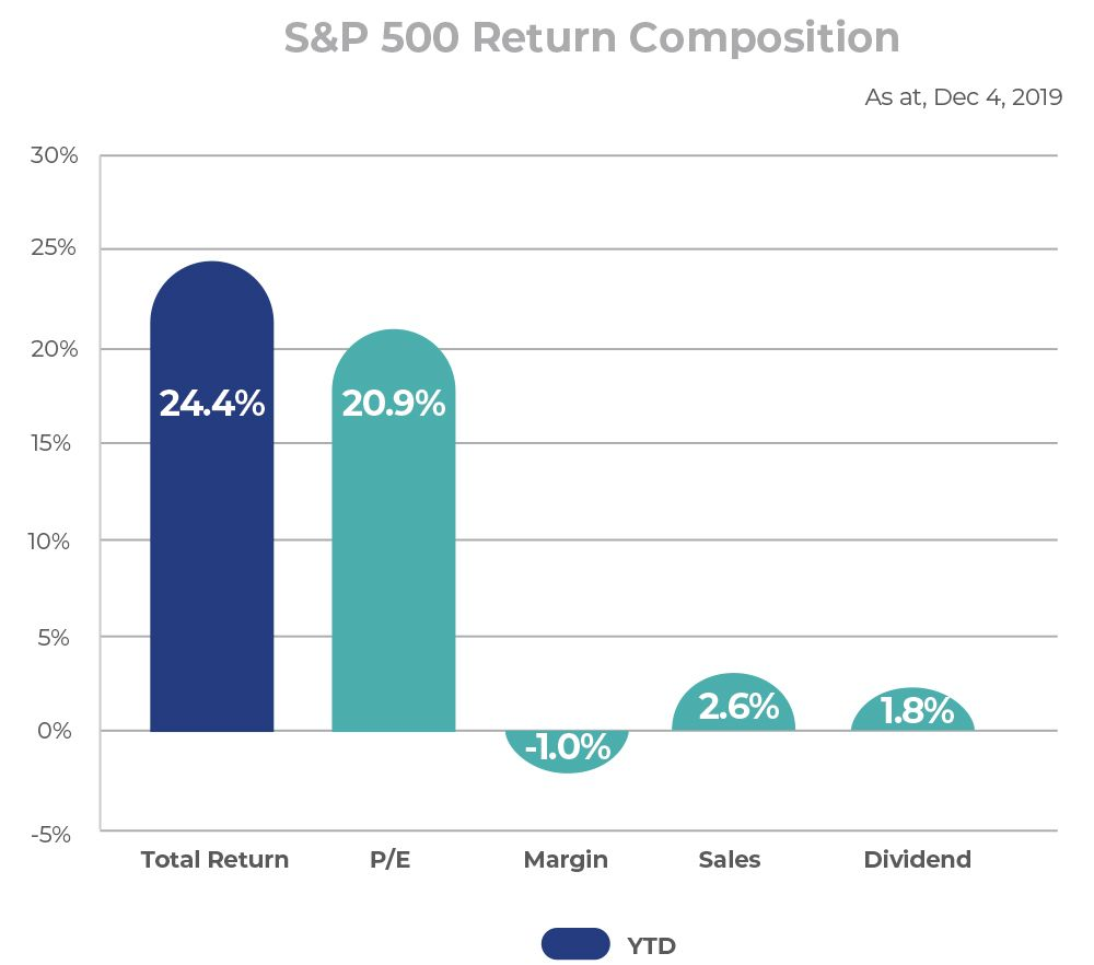 S&P 500 Return Composition, as at December 4th, 2019.