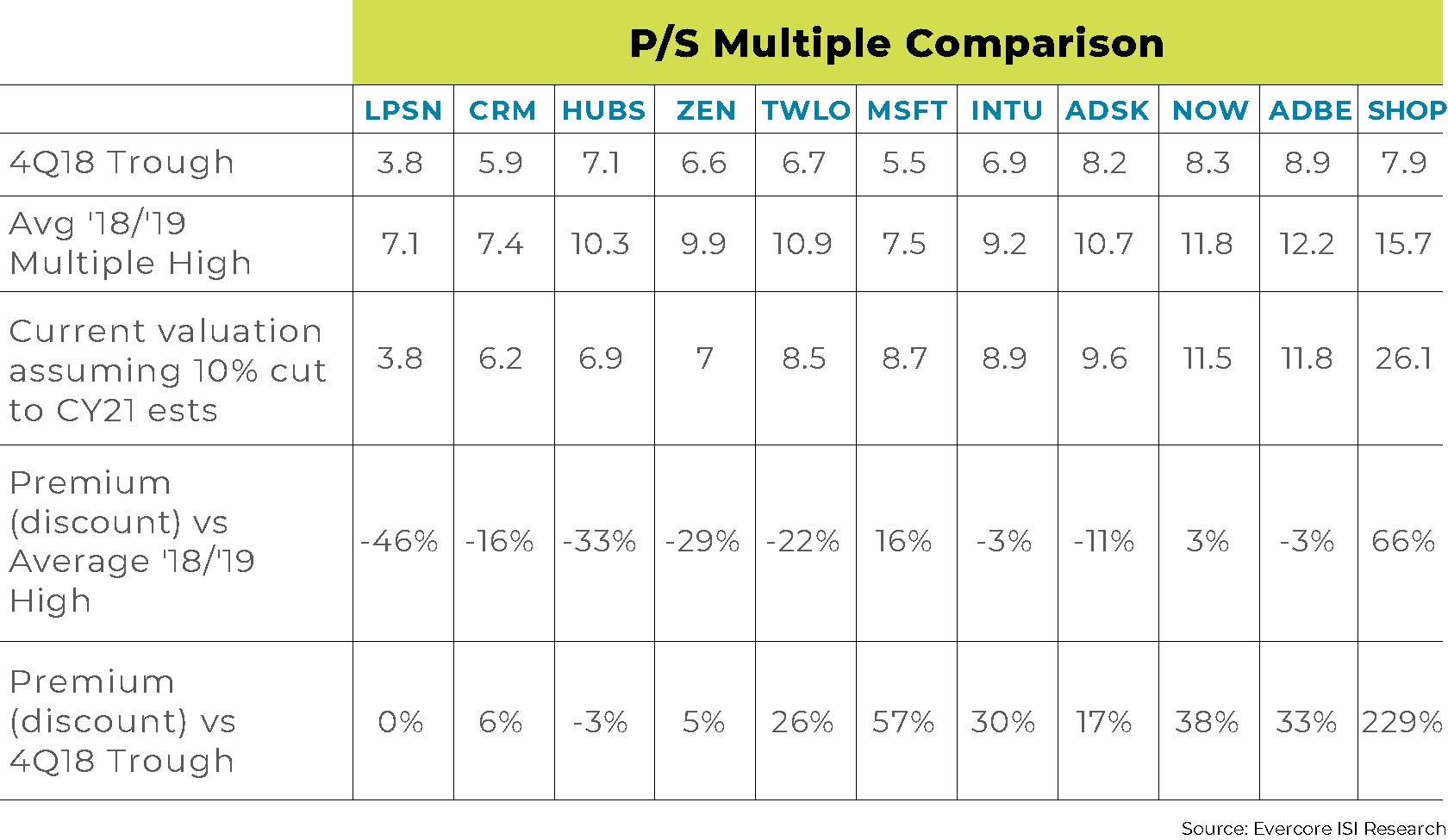 P/S multiple comparison