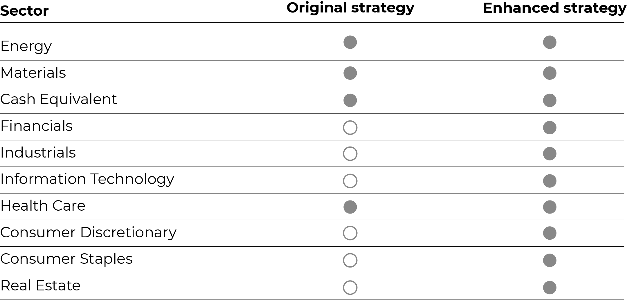 Table showing sector and strategy
