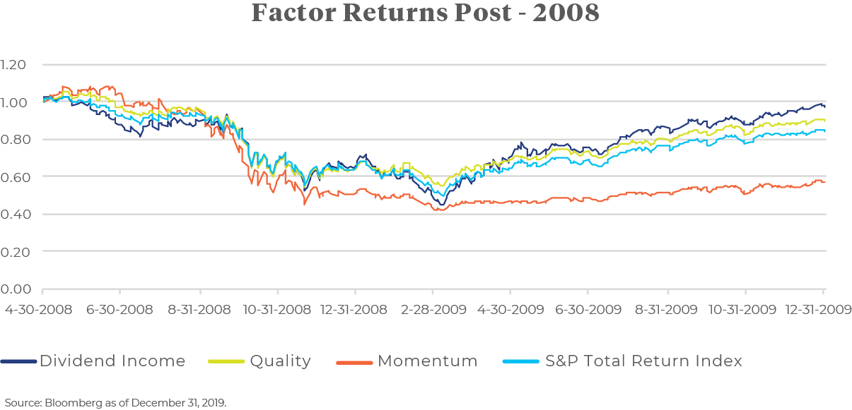 Chart: Factor returns post 2008