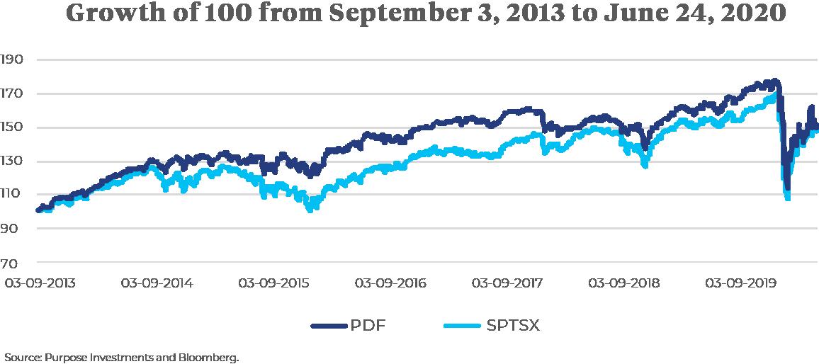Purpose Dividend Fund versus S&P/TSX Composite Index