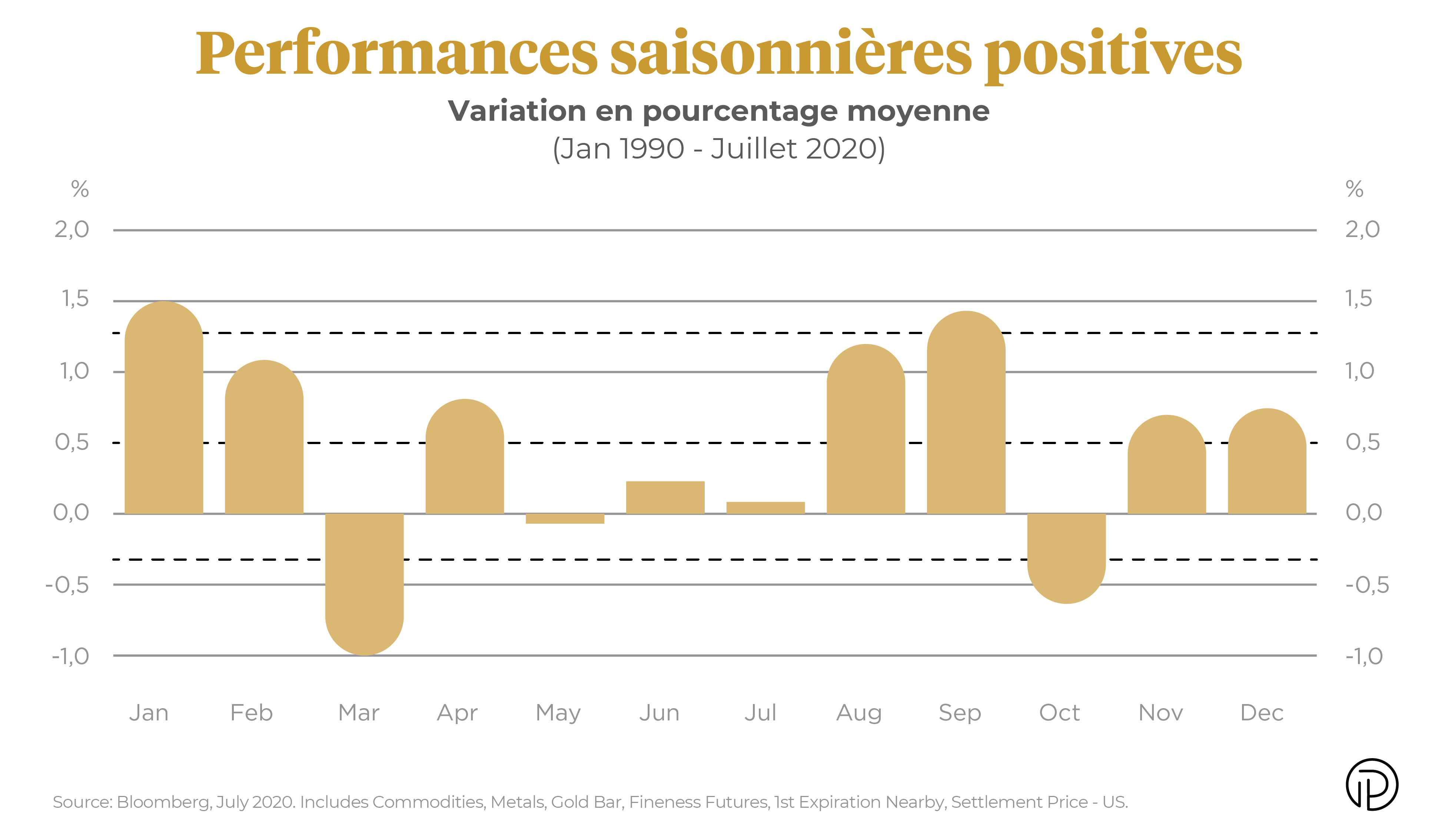 Performances saisonnières positives
