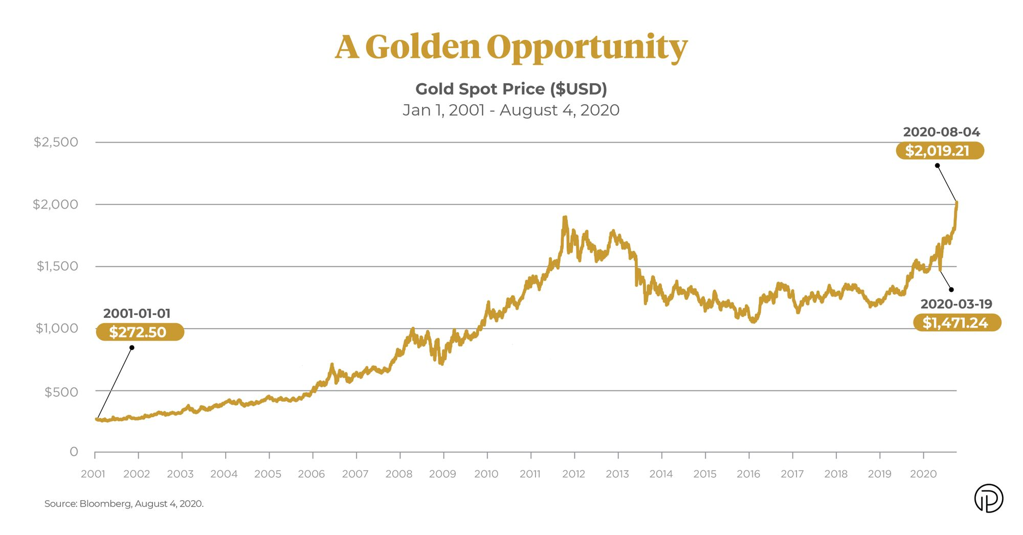 Gold price GLD and Purpose Gold Bullion Fund ETF KILO returns