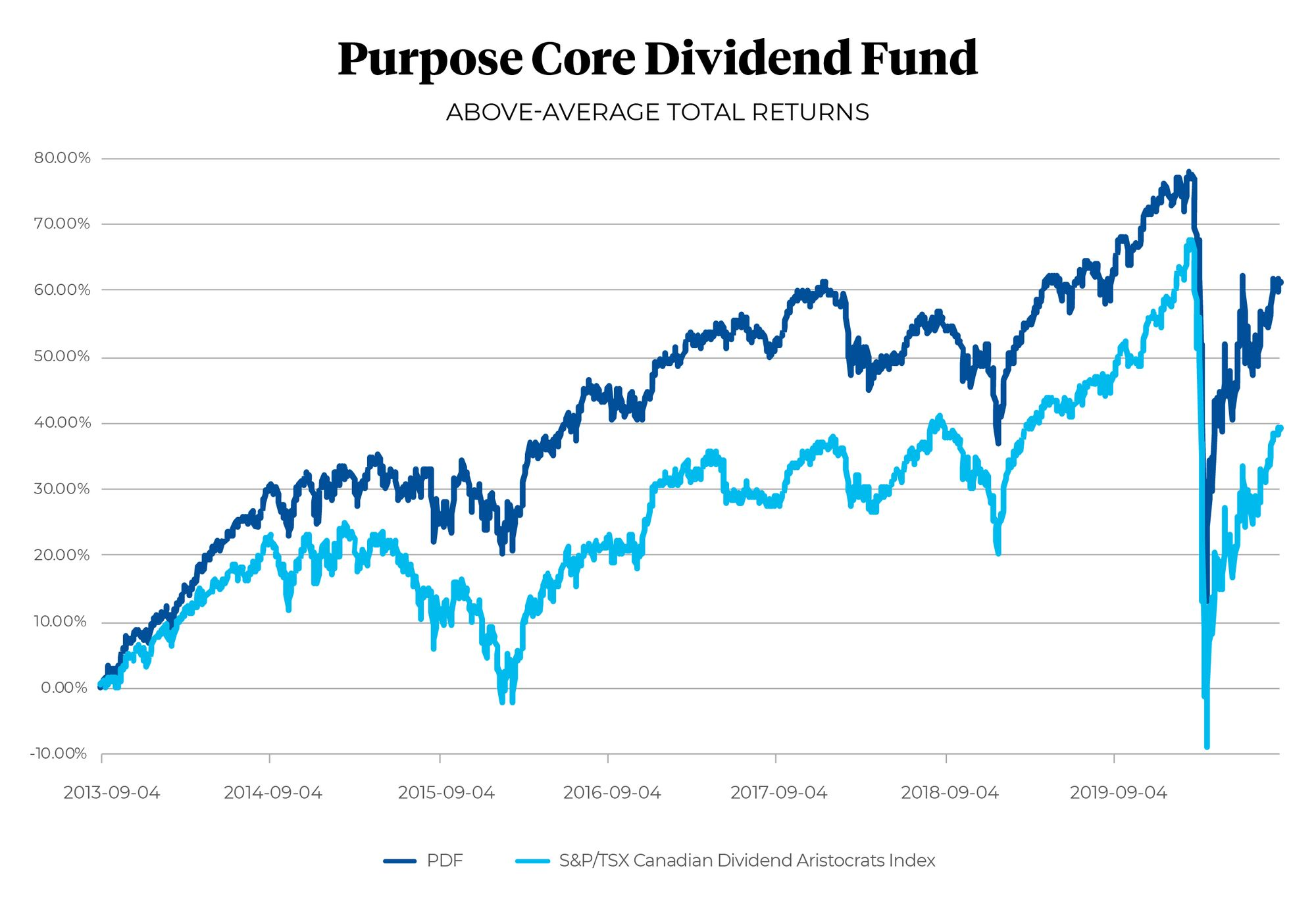 Purpose Core Dividend Fund chart above-average total returns versus S&P/TSX Canadian Dividend Aristocrats Index