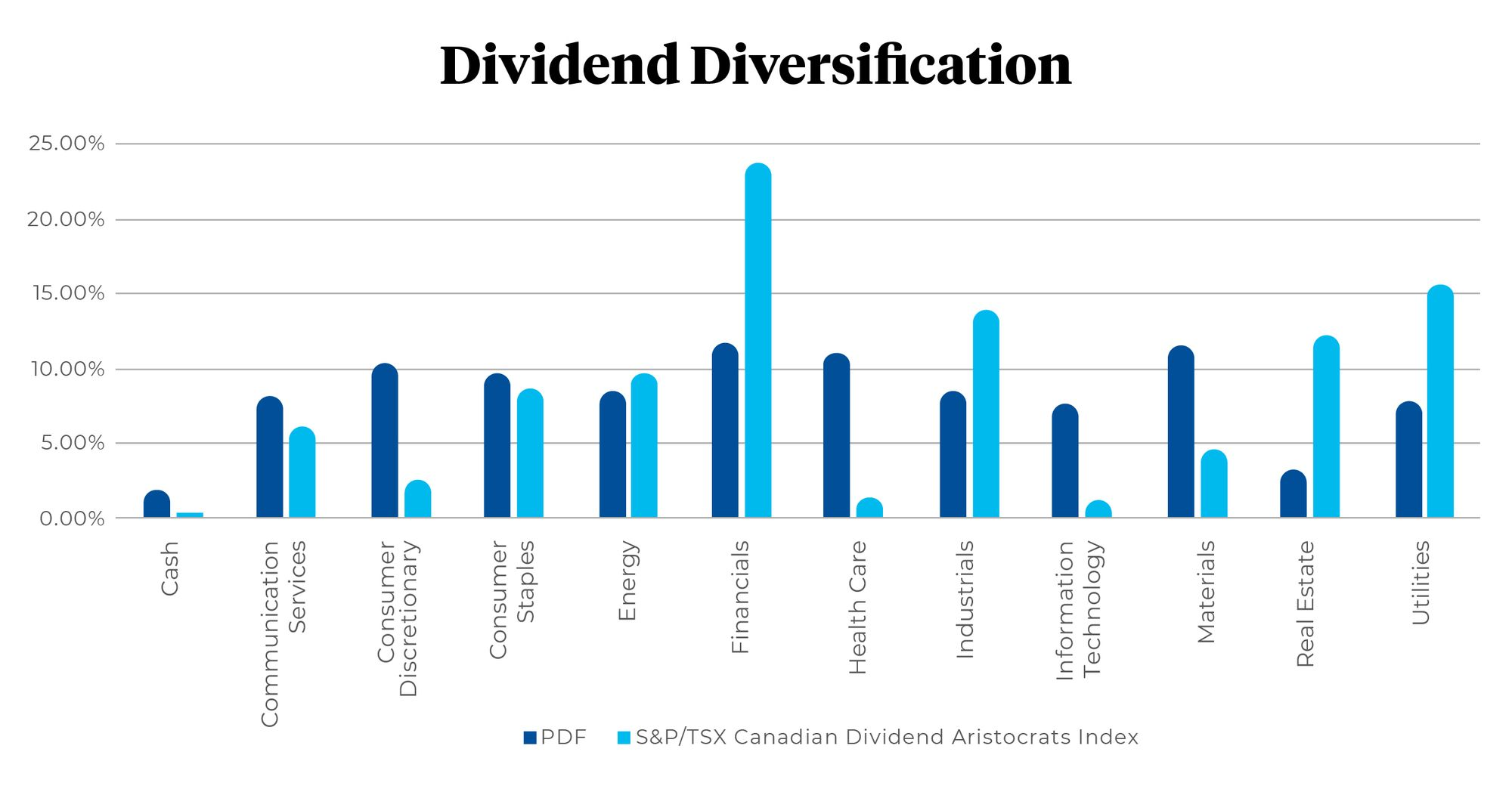 Chart of Dividend Diversification