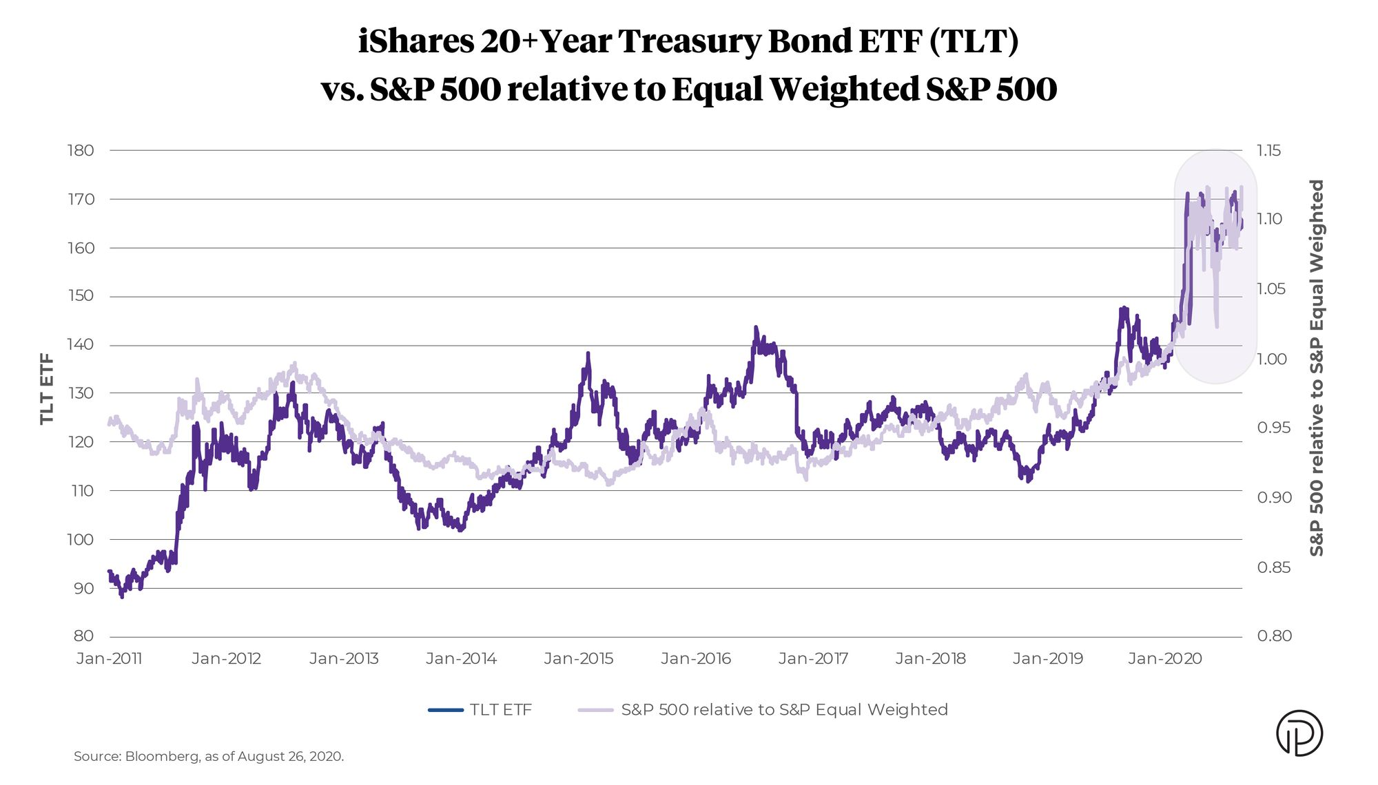 Chart of iShares 20+ Year Treasury Bond ETF (TLT) versus S&P relative to Equal Weighted S&P 500