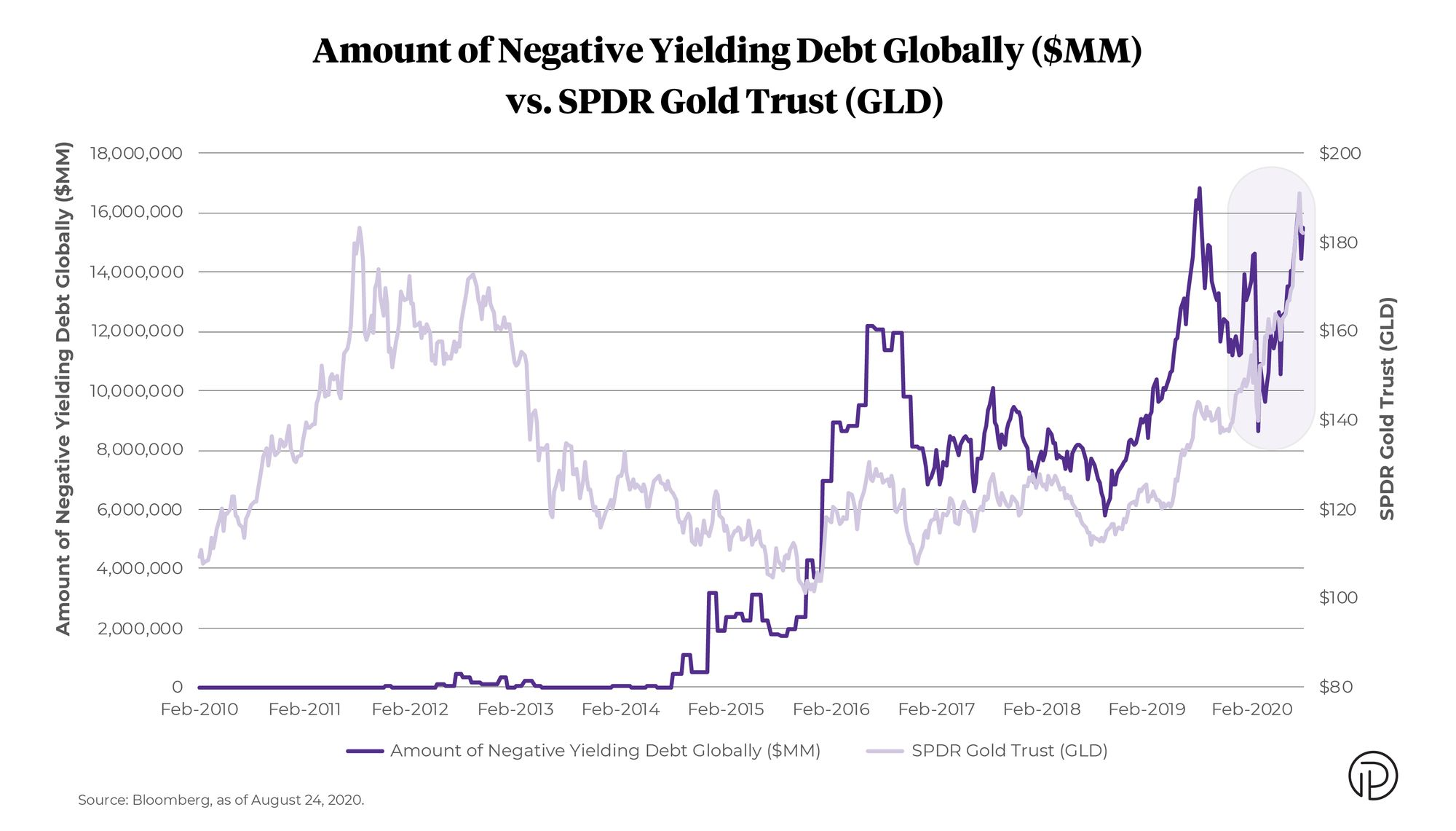 Amount of Negative Yielding Debt Globally versus SPDR Gold Trust GLD