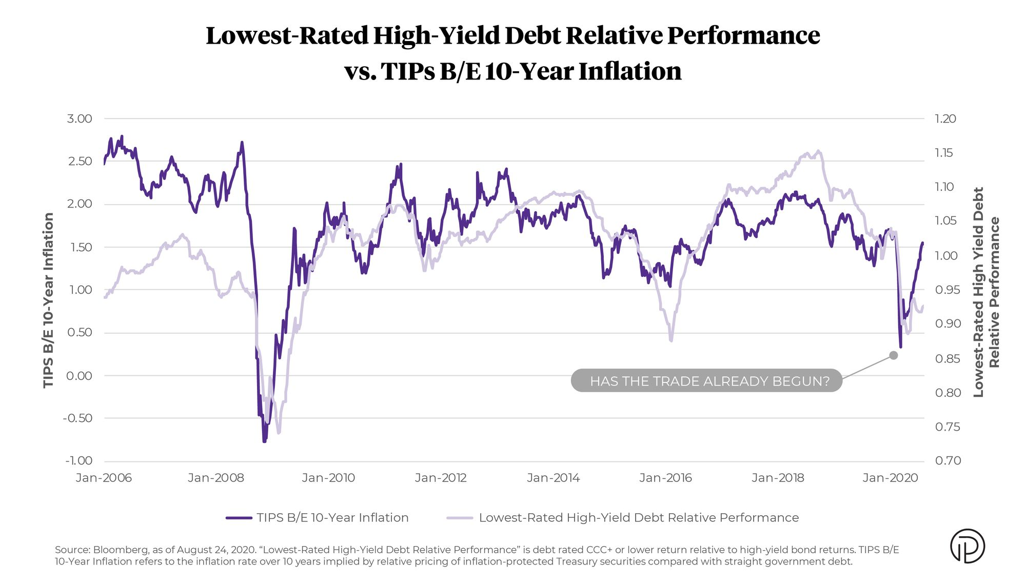 Lowest-Rated High-Yield Debt Performance versus TIPs B/E 10 Year Inflation