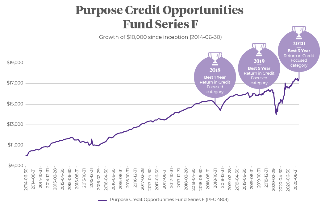 Growth chart of Purpose Credit Opportunities Fund Series F since June 2014