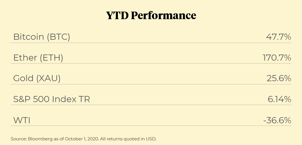 YTD performance of Bitcoin, Ether, Gold, S&P 500, WTI