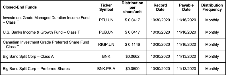 Purpose Investments closed-end funds distributions for the month of October 2020