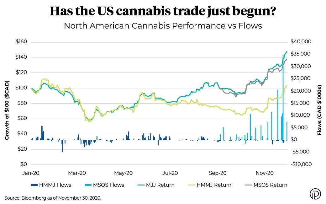 Chart of North American cannabis performance versus flows