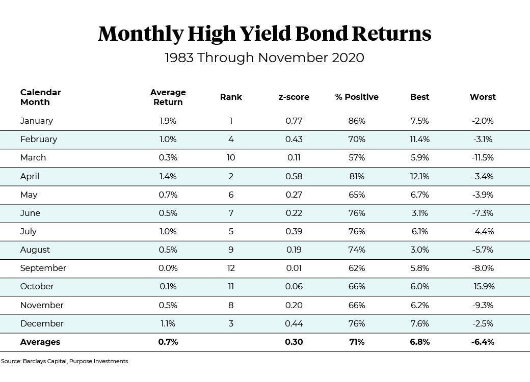 Rendements des obligations à haut rendement