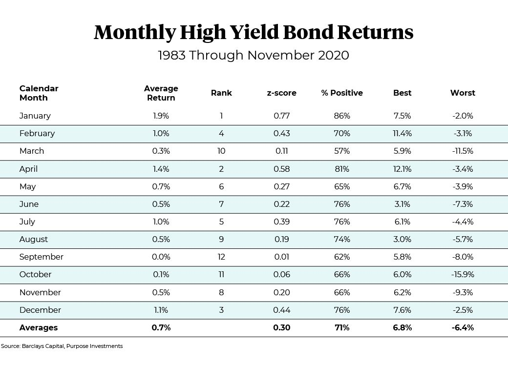 Table of Monthly High Yield Bonds returns, 1983 through November 2020