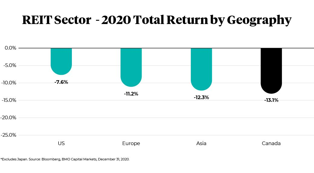 REIT sector, 2020 total return by geography