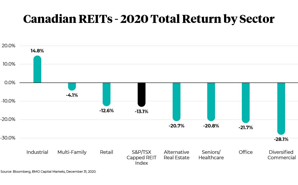 Canadian REITs, 2020 total return by sector