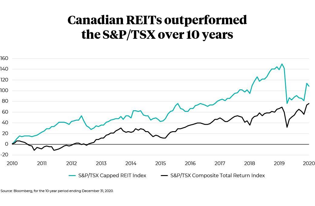 Canadien REITs