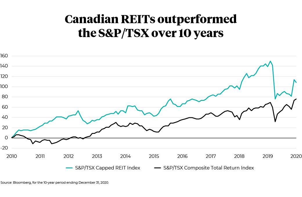 Canadian REITs outperformed the S&P/TSX over 10 years