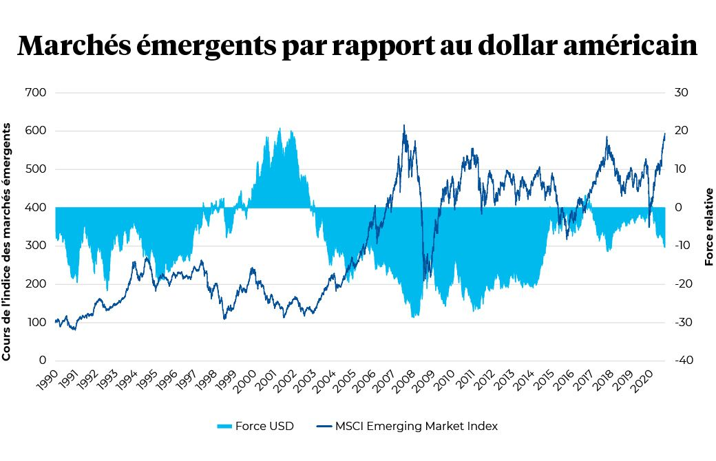 Marches emergents par rapport au $USD