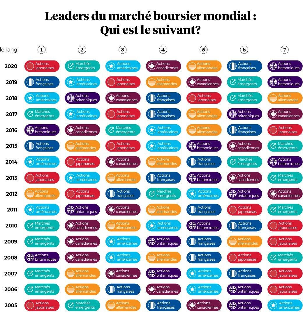 Leaders du marche bourier mondial