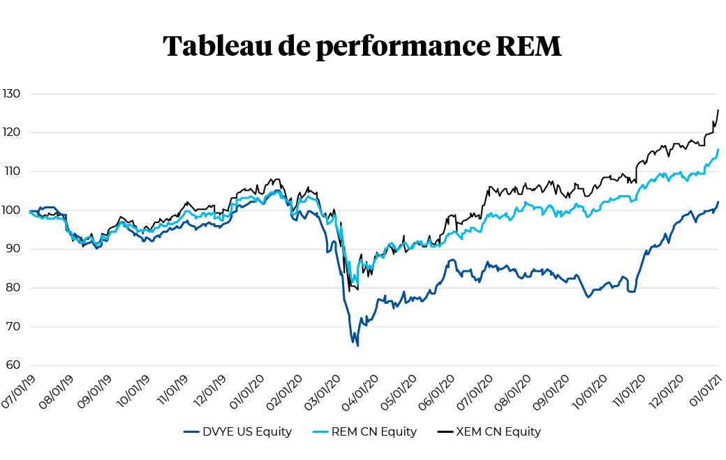 Tableau de performance REM