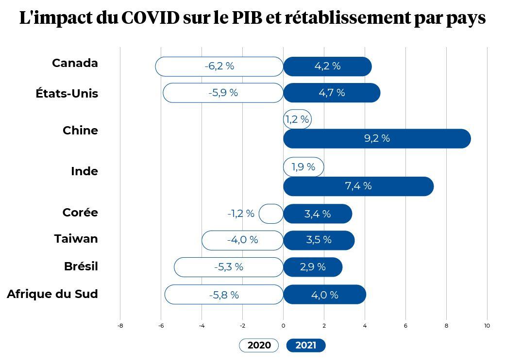 Impact et retablissement du COVID par pays