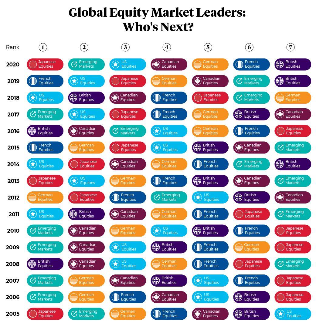 Global equity market leaders