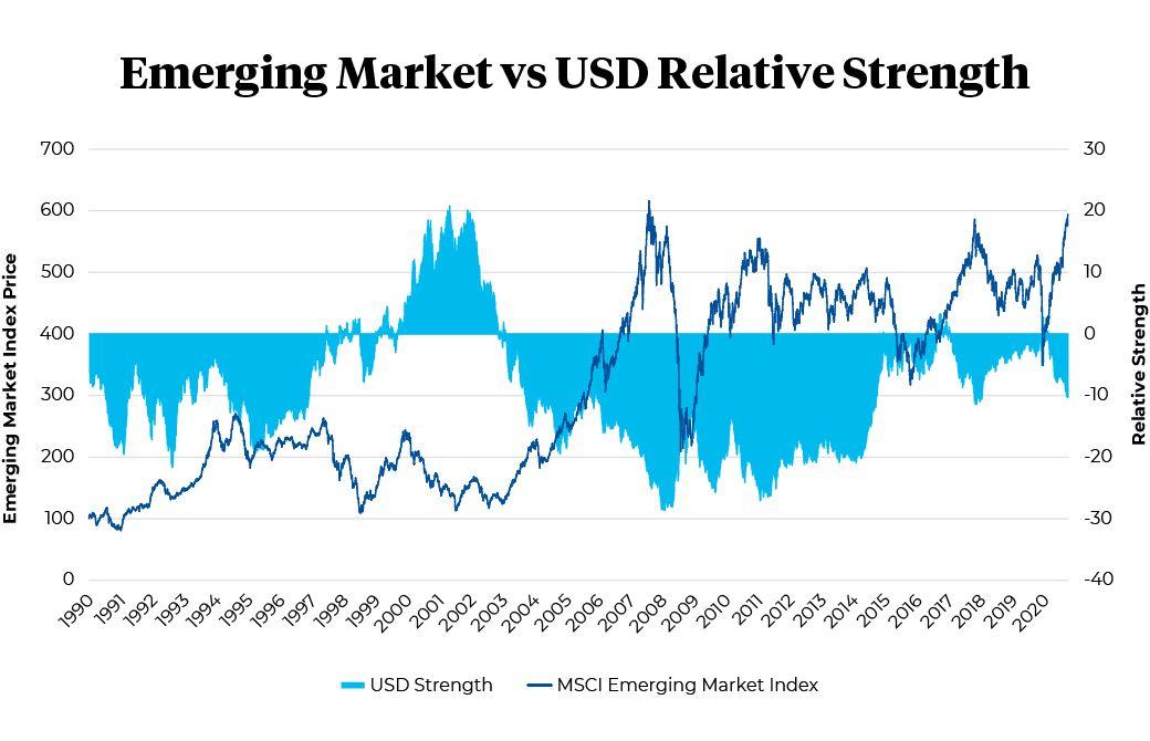 Emerging market versus USD relative strength