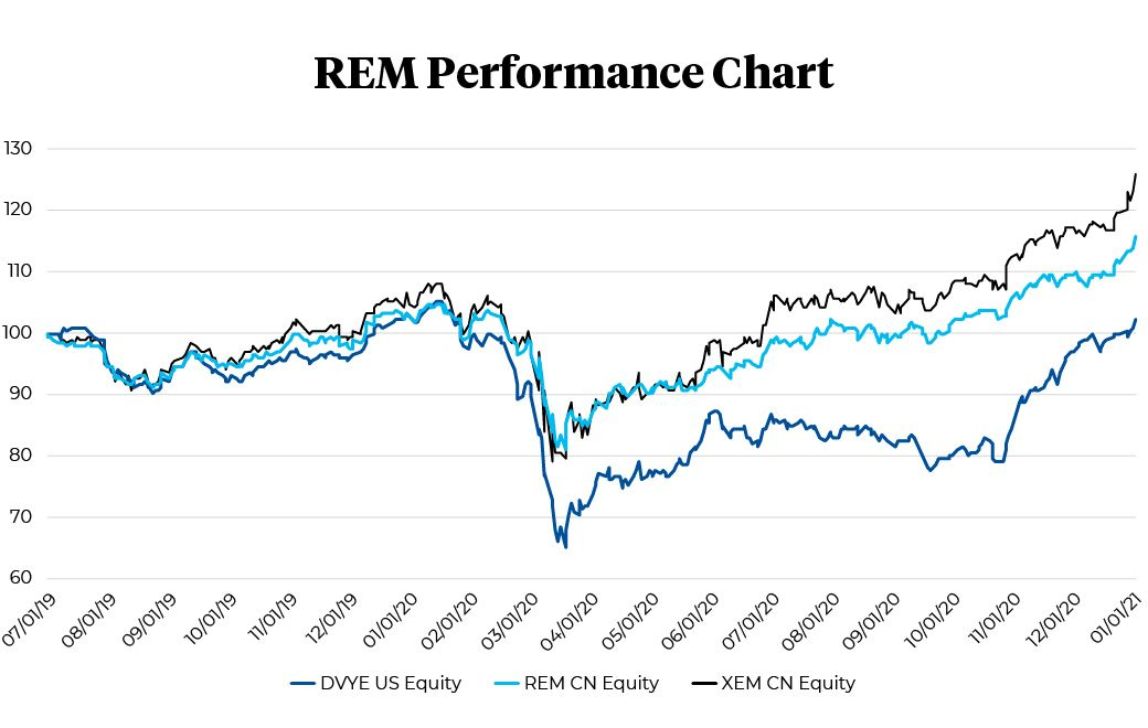 REM performance chart