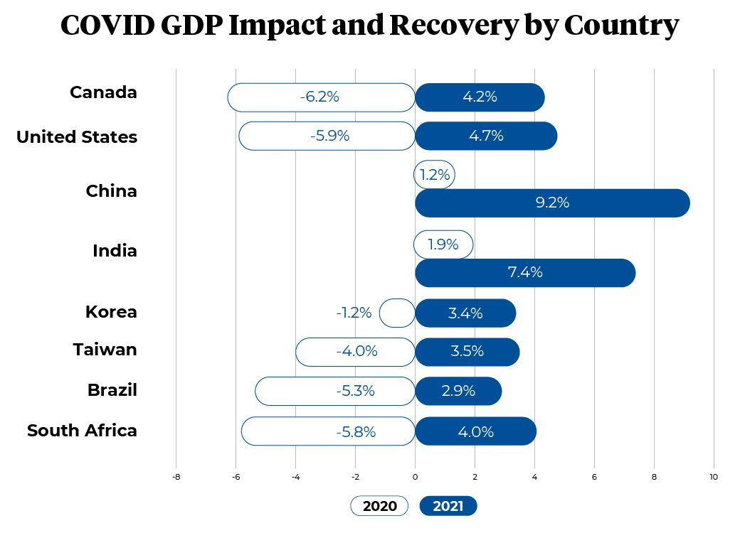 COVID GDP impact and recovery chart by Country