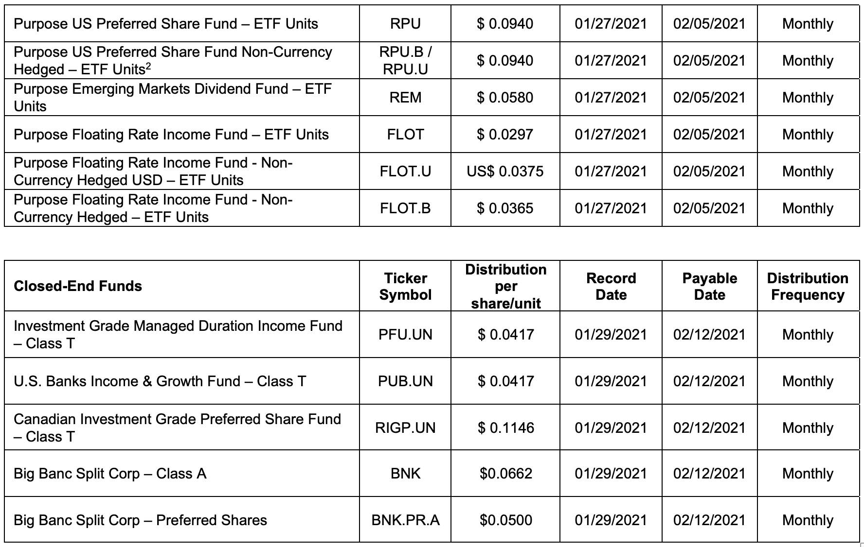 Purpose Investments distributions for the month of January 2021.