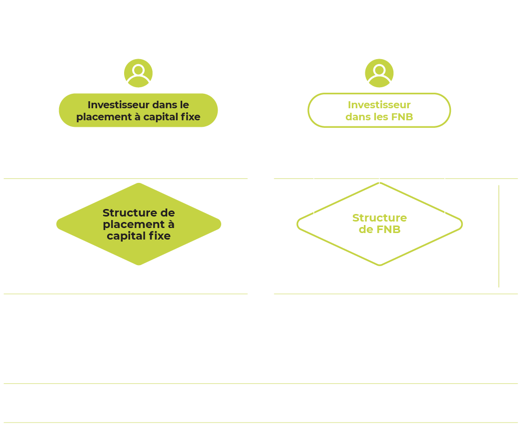 Fonds de placement a capital fixe