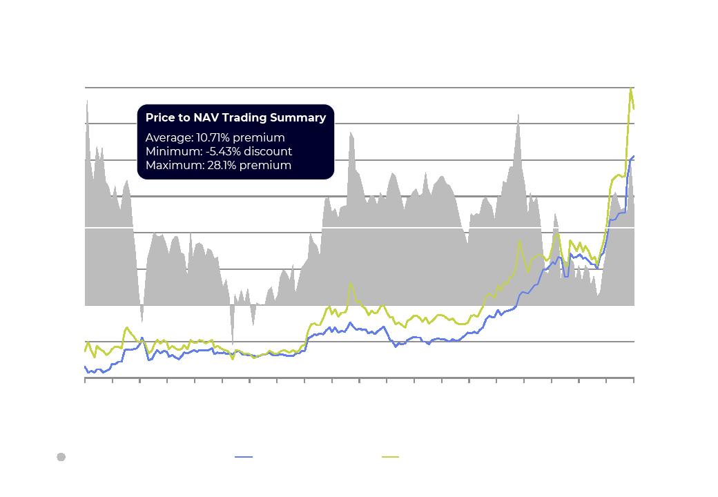 Bitcoin Fund 3IQ