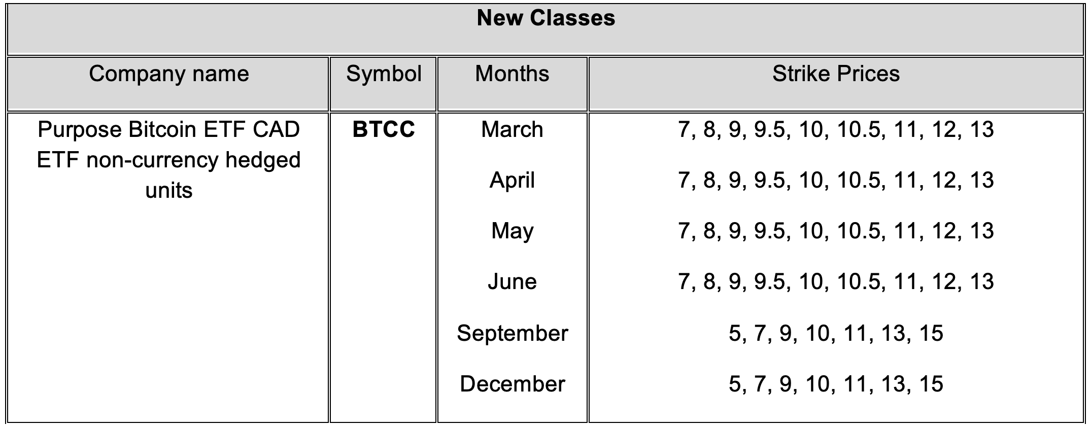 Bitcoin ETF CAD ETF (BTCC) non-currency hedged units