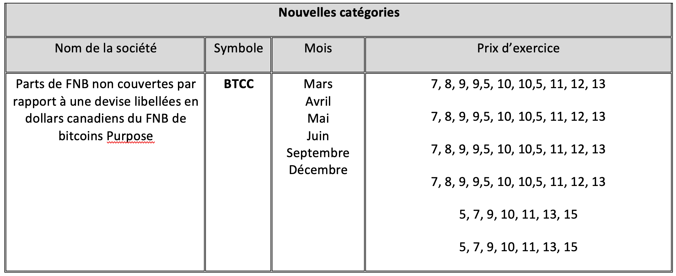 Parts de FNB non couvertes par rapport à une devise libellées en dollars canadiens du FNB de bitcoins Purpose (BTCC)