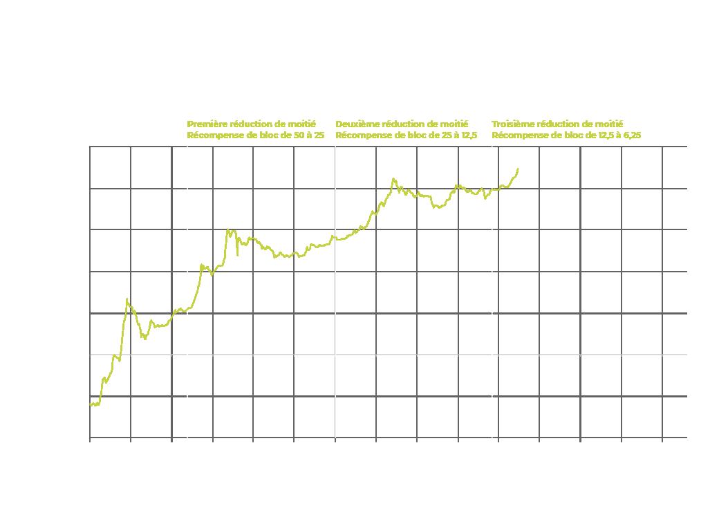 Réduction de moitié du Bitcoin
