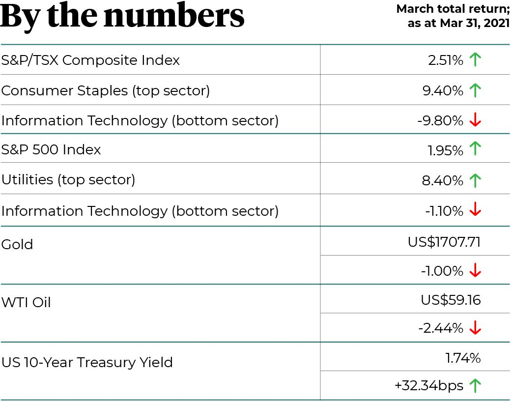 By the numbers March 2021 total return