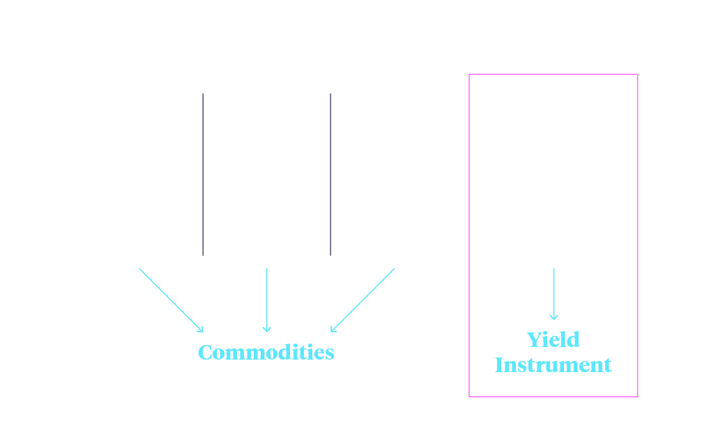 Ether as a digital bond