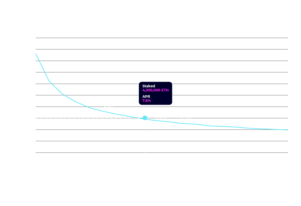 Estimated yield in Ethereum's proof of stake
