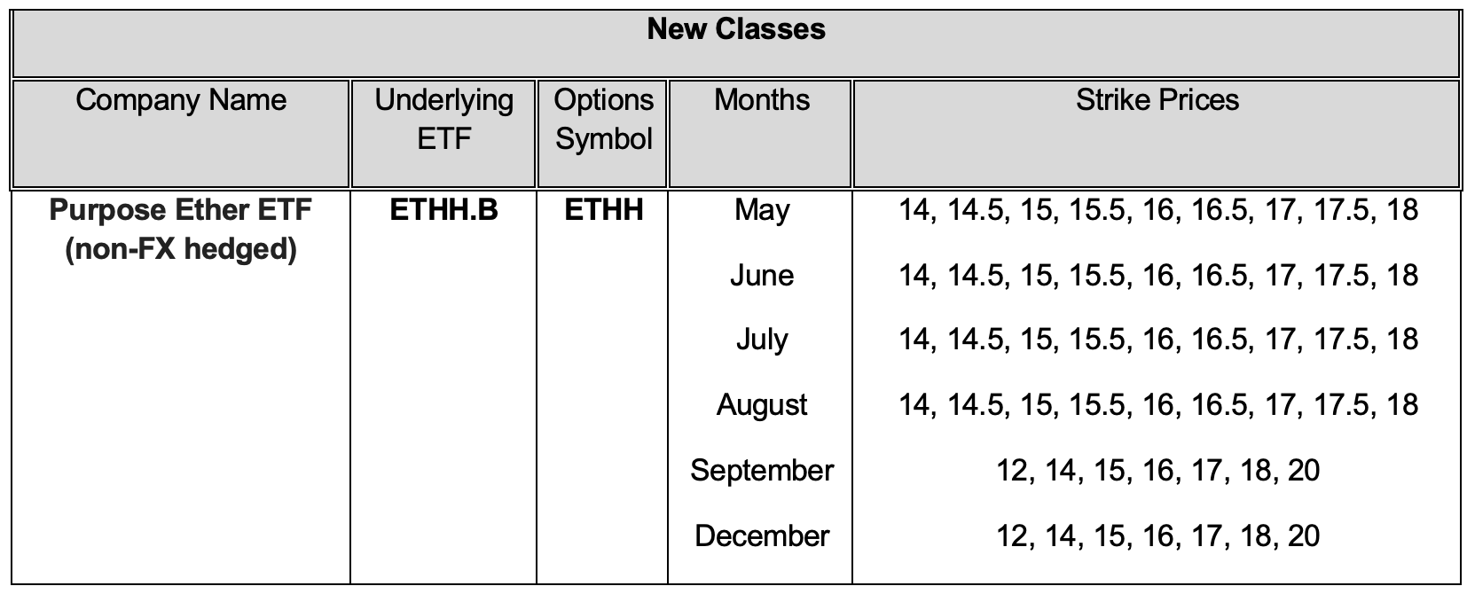 Ether ETF options schedule